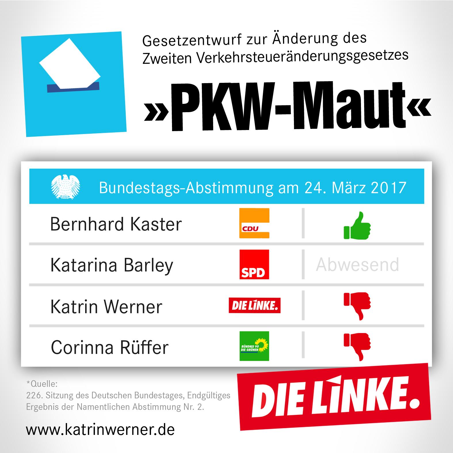Abstimmungsverhalten der Abgeordneten aus dem Wahlkreis Trier. Bernhard Kaster (CDU): Ja. Katarina Barley (SPD): Nicht abgestimmt. Katrin Werner (DIE LINKE.) Nein. Corinna Rüffer (Grüne): Nein.