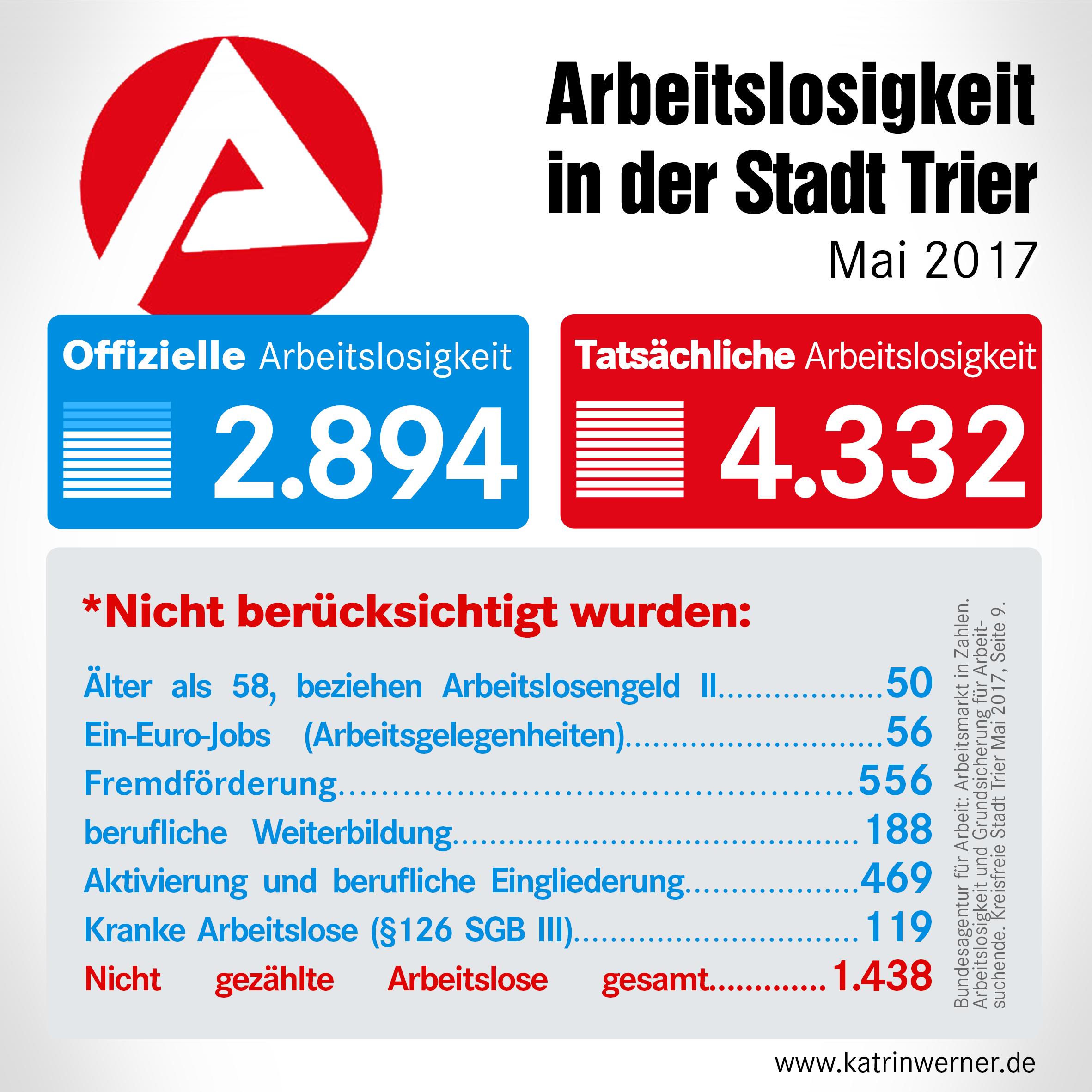 Grafik mit den Zahlen der offiziellen und tatsächlichen Arbeitslosigkeit in Trier